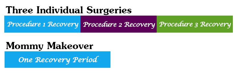 Ask Dr. Elliott Is it Safe to Have Multiple Procedures in One Surgery